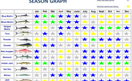 fishing season graph